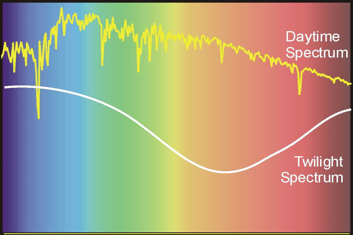 Sky Spectrum