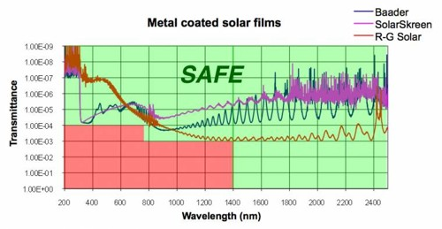 Transmission Profile of Metal Coated Solar Films
