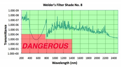 Transmission Profile of Welder's Glass #8 (Unsafe)